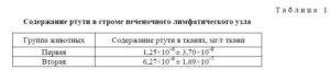 Анализ на ртуть в организме спб