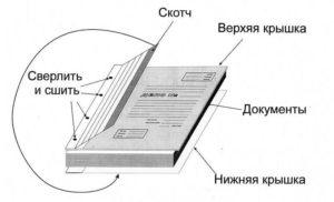 Как правильно архивировать документы пошаговая инструкция