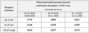 Пособия и льготы матерям одиночкам в 2020 году казахстане