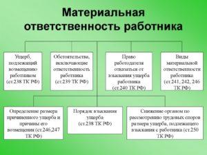 Перечень должностей материально ответственных лиц