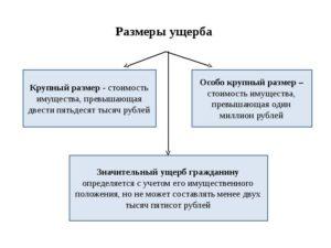 Определение значительности ущерба для физического лица