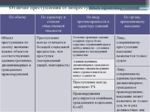 Отличие административного правонарушения от дисциплинарного проступка рб