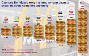 Сколько стоит биг мак в разных странах