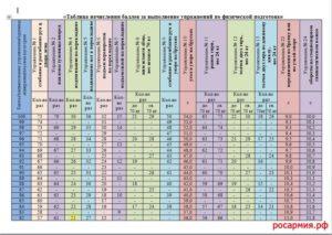 Таблица нфп 2020 для военнослужащих мужчин