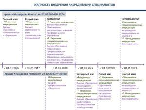 Первичная переподготовка врачей приказ 2020