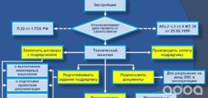 Договор техзаказчика образец