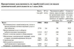 Задолженность предприятия перед персоналом по оплате труда