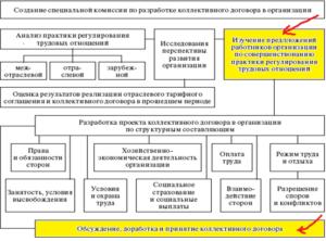 Процедура распространения действия соглашения схема