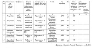 Вредные факторы по приказу 302н для маляра