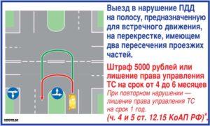 Пдд повороты и развороты на перекрестках и вне перекрестках