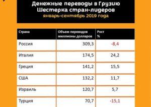Сколько денег можно отослать через банк в грузию
