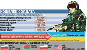 Сколько получает контрактник с ездить в командировки таджикистан другие