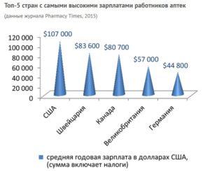 Сколько получают фармацевты в россии в аптеке