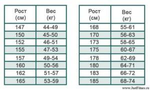 Сколько должен весить начинающий футболист если рост 150 см