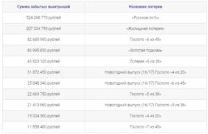 Статистика выигрышей в русском лото