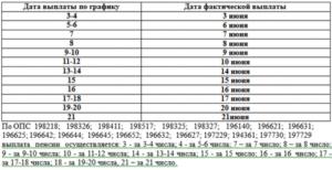 Срок выплаты пенсий в москве 2020 сбербанк