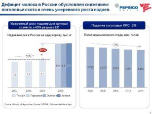 Дефицитные товары в россии список