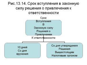 Расчет даты вступления в силу решения суда