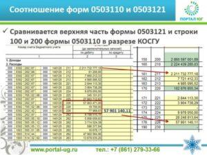 Образец заполнения справки 0503710 за 2020 год