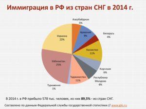 Иммиграция в белоруссию из россии 2020