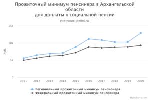 Минимальная пенсия по архангельской области 2020