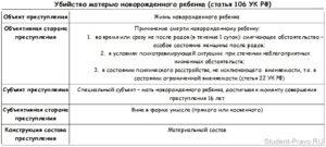 Ст 193 ук рф судебная практика