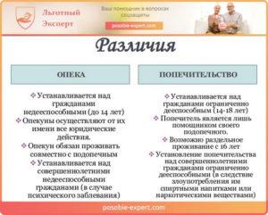 Опекунство над инвалидом 2 группы выплаты 2020 россия
