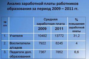 Средняя зарплата воспитателя детского садика в россии