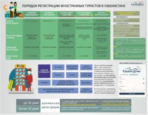 Сколько можно находиться в узбекистане без регистрации